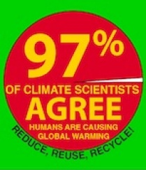 97% of climate scientists agree that humans are causing global warming.