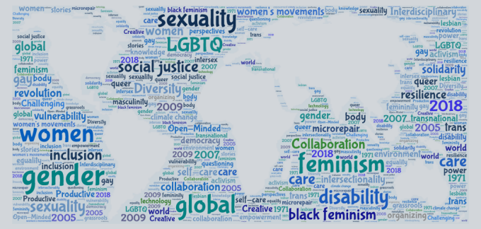 Global Gender word cloud infographic.