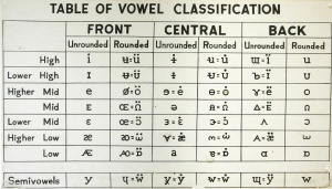 Table of Vowel Classification.
