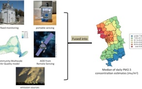 Modeling ambient air pollution using multiscale spatiotemporal data fusion, E.-H. Yoo.
