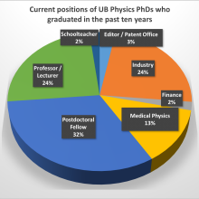 Current positions of PhD students from the past five years.