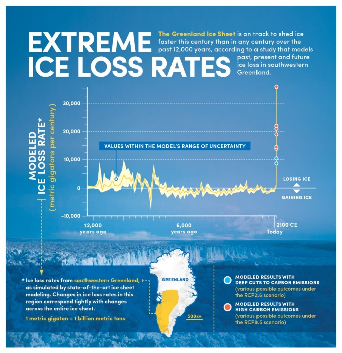 An infographic displays a graph showing simulated ice loss rates in southwestern Greenland for the past 12,000 years and forward to 2100. The infographic shows that ice loss this century could starkly outpace that of all past centuries over the study period unless human societies severely curb greenhouse gas emissions.
